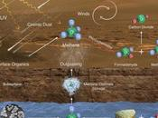 Curiosity encuentra metano Marte