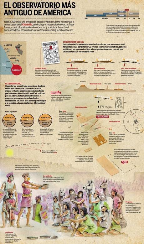 Casma: Sol, Mar, Historia y Misticismo
