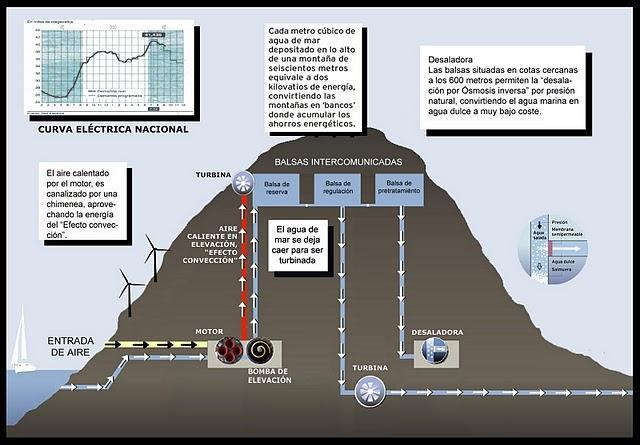 La desaladora perfecta: electricidad + agua, a bajo coste