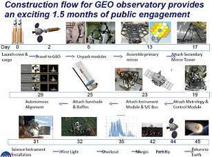 El futuro programa tripulado contempla construir grandes telescopios espaciales y 5