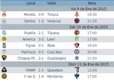 de la jornada 1 del futbol mexicano asi como la tabla de posiciones ...