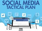 Beneficios plan Social Media