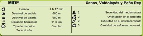 Datos MIDE  de la ruta de las Xanas, Valdolayés y Peña Rey