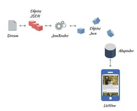 Parsear Datos Json En Android Con Jsonreader Y Gson Paperblog