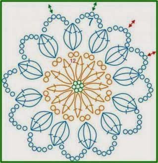 Cómo escoger y tejer una flor a crochet (How to choose a pattern for a crocheted flower)