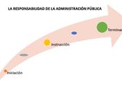 Responsabilidad Administración Pública