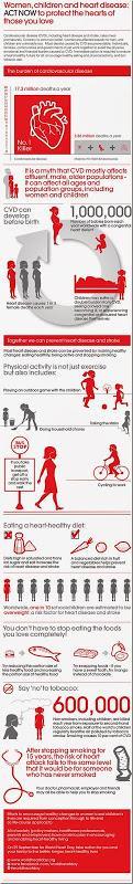 Infografía para el Día Mundial del Corazón. Las mujeres, los niños y las enfermedades del corazón.