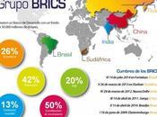 BRICS: Nuevo Sistema Internacional emergente perpetuación actual nuevos líderes?