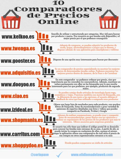 10 comparadores de precios online