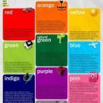 ¿Qué nos dice cada color?