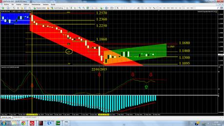 USDX y EUR/USD, ajustando el análisis técnico al horizonte temporal de corto/medio plazos...