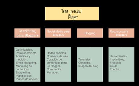 publico objetivo del blog