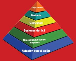 piramide-coerver