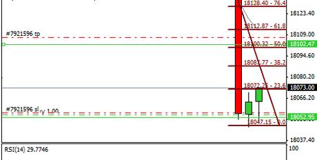Mi camino diario en el trading: día 241 (04/03/2015) – Sin aprovechar los #trades en #DOW
