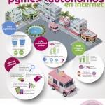 El 63% de las pymes españolas contará con web corporativa en 2014