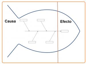 diagrama de ishikawa paperblog template word document fishbone diagram diagrama causa efecto o diagrama de