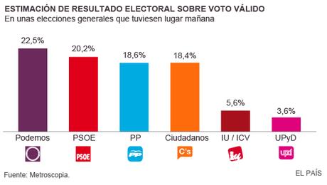El Nuevo Mapa Político en España