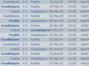 Previa Puebla Chivas LigaMx descenso
