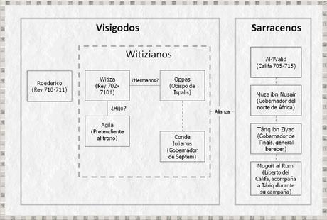 Táriq, Muza y el rey Rodrigo: conquista de Hispania por los Sarracenos