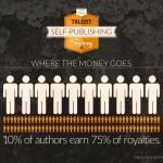 Estadísticas sobre autopublicación para un plan de marketing para un libro