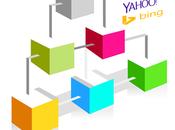 Enviar sitemap Google Yahoo Bing