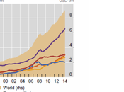 sólo emergentes: dólar fuerte castiga EEUU, muestra inquieta