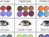 Maquillaje según color ojos.