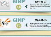 Infografía: historia GIMP