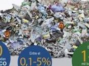 Ropa ecológica residuos