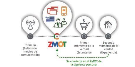 marketing ahora Diferencias entre el marketing de antes y el actual