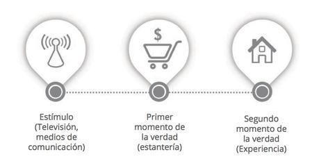 marketing antes Diferencias entre el marketing de antes y el actual