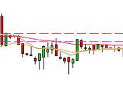 camino diario trading: (15/04/2015) Paciencia intuición #DOW, pero operaciones