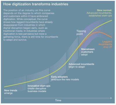 competir en la era digital
