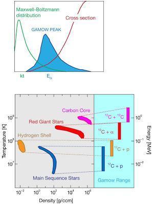 Informe especial: Alquimia cósmica en el laboratorio