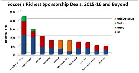 El negocio del soccer: Ranking de equipos más valiosos y sus ganancias por patrocinios