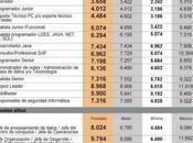 Cuánto paga mercado tecnológico
