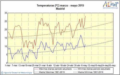 El Cambio Climático en Madrid