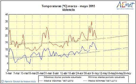 El Cambio Climático afecta a España