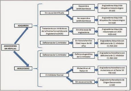 Tabela com com concordaram em Classificação de angioedema Trabalho Grupo Internacional de angioedema hereditário