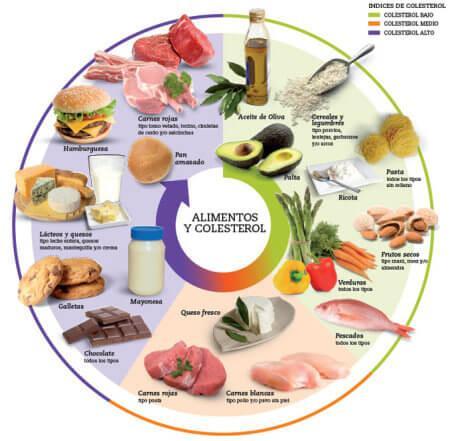 Colesterol como dieta en una seguir baja