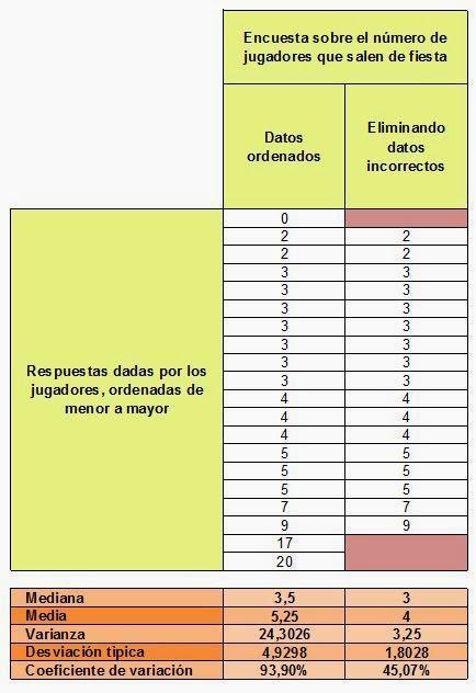 Más conclusiones sobre la encuesta. Prometo que es la última tabla de la historia.