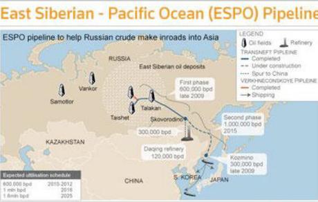 Oleoducto Siberia Oriental-Océano Pacífico