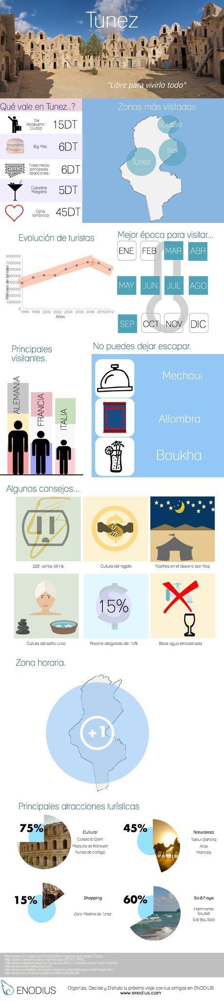 Túnez infografía