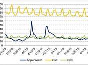 iPod popular Apple Watch según Google