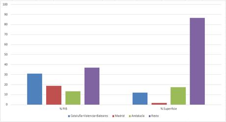 España en datos