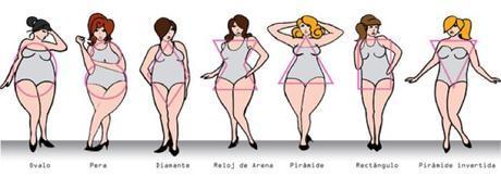 Tipos de cuerpo - Tallas grandes (Plus size)