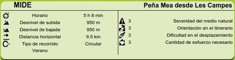 Datos MIDE ruta Peña Mea desde Les Campes