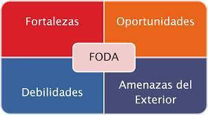 El análisis FODA: mucho más que un listado