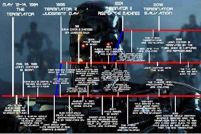 Los viajes en el tiempo en la saga Terminator