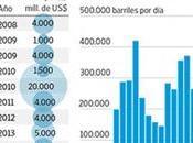 pésima gestión económica Venezuela complica Banco Desarrollo China